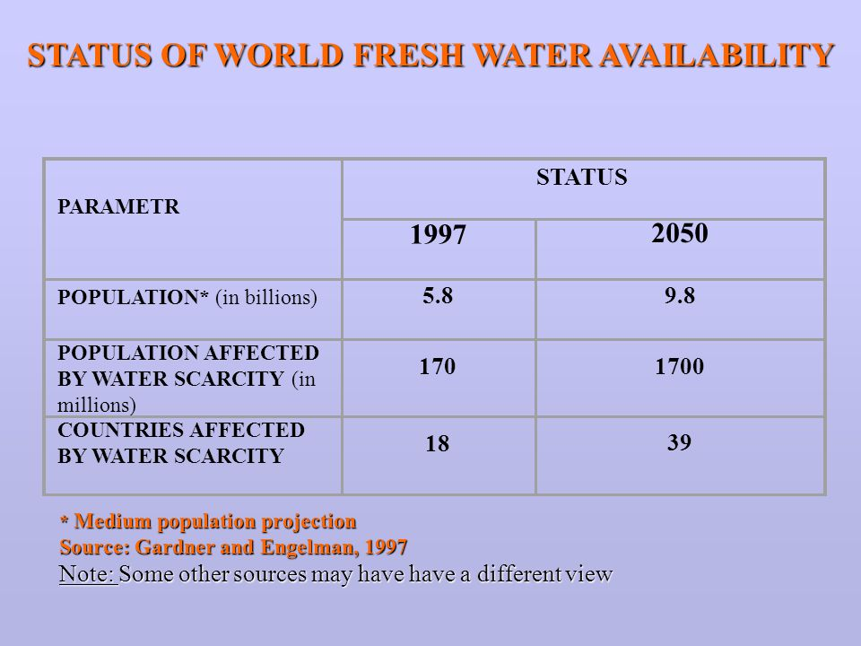STATUS OF WORLD FRESH WATER AVAILABILITY PARAMETR STATUS 1997 2050 POPULATION* (in billions) 5.89.8 POPULATION AFFECTED BY WATER SCARCITY (in millions) 1701700 COUNTRIES AFFECTED BY WATER SCARCITY 18 39 * Medium population projection Source: Gardner and Engelman, 1997 Note: Some other sources may have have a different view