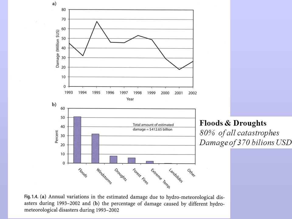 Floods & Droughts 80% of all catastrophes Damage of 370 bilions USD