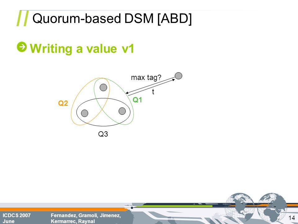 ICDCS 2007 June Fernandez, Gramoli, Jimenez, Kermarrec, Raynal Quorum-based DSM [ABD] Writing a value v1 Q1 Q2 Q3 max tag? t 14