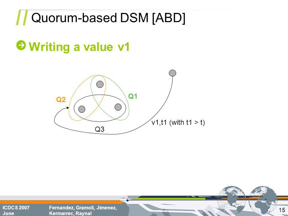 ICDCS 2007 June Fernandez, Gramoli, Jimenez, Kermarrec, Raynal Quorum-based DSM [ABD] Writing a value v1 Q1 Q2 Q3 v1,t1 (with t1 > t) 15