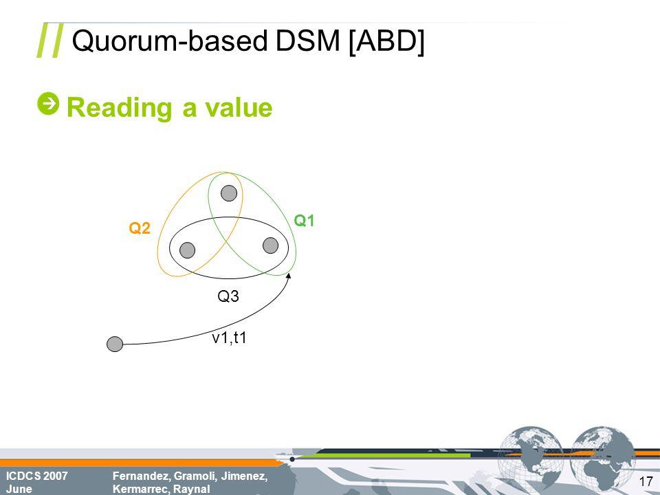 ICDCS 2007 June Fernandez, Gramoli, Jimenez, Kermarrec, Raynal Quorum-based DSM [ABD] Reading a value Q1 Q2 Q3 v1,t1 17