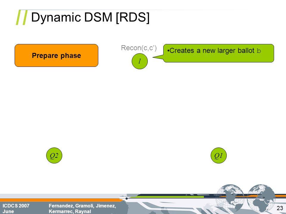 ICDCS 2007 June Fernandez, Gramoli, Jimenez, Kermarrec, Raynal Dynamic DSM [RDS] l Q1Q2 Prepare phase Recon(c,c') Creates a new larger ballot b 23