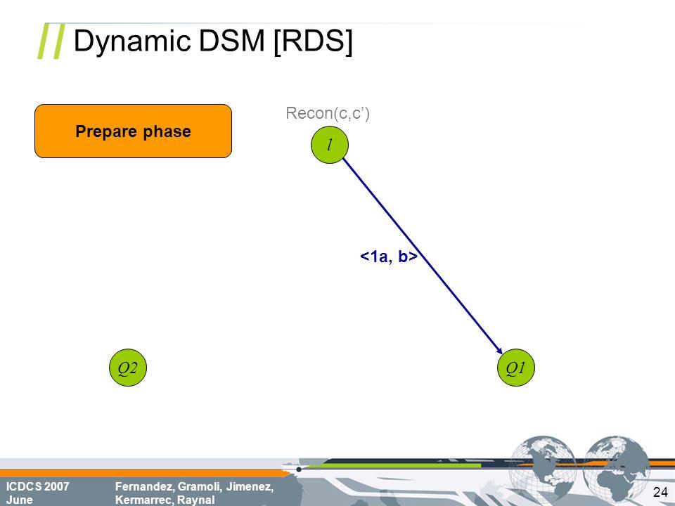 ICDCS 2007 June Fernandez, Gramoli, Jimenez, Kermarrec, Raynal Dynamic DSM [RDS] l Q1Q2 Prepare phase Recon(c,c') 24