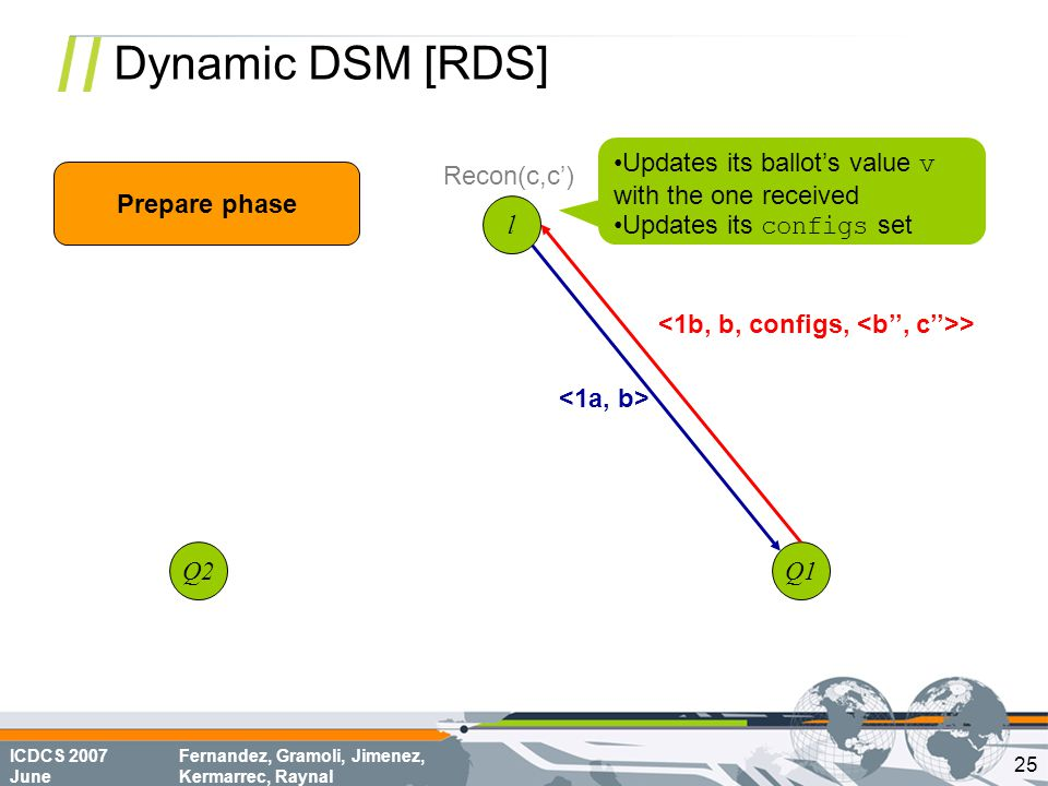 ICDCS 2007 June Fernandez, Gramoli, Jimenez, Kermarrec, Raynal Dynamic DSM [RDS] l Q1Q2 > Updates its ballot's value v with the one received Updates its configs set Prepare phase Recon(c,c') 25