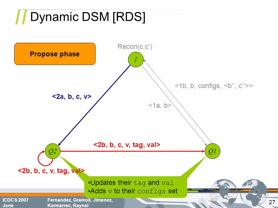 ICDCS 2007 June Fernandez, Gramoli, Jimenez, Kermarrec, Raynal Dynamic DSM [RDS] l Q1Q2 > Recon(c,c') Propose phase Updates their tag and val Adds v to their configs set 27