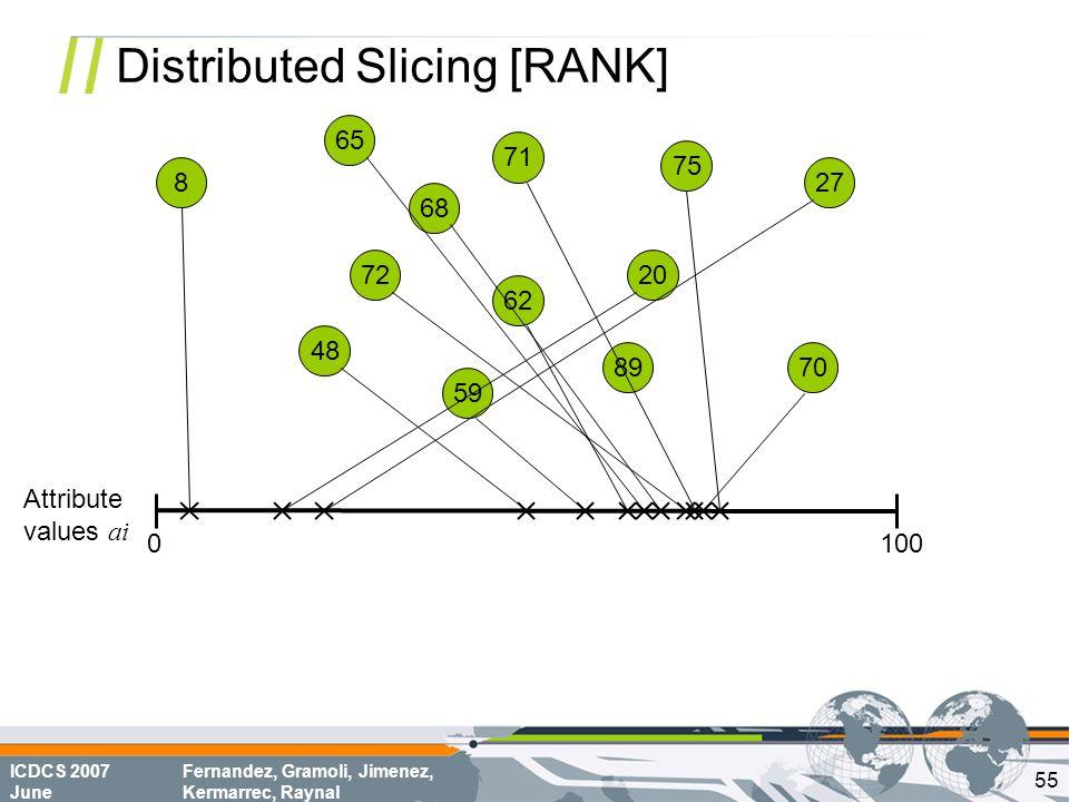 ICDCS 2007 June Fernandez, Gramoli, Jimenez, Kermarrec, Raynal Distributed Slicing [RANK] 68 70 8 72 62 75 65 20 71 48 59 89 27 0100 Attribute values