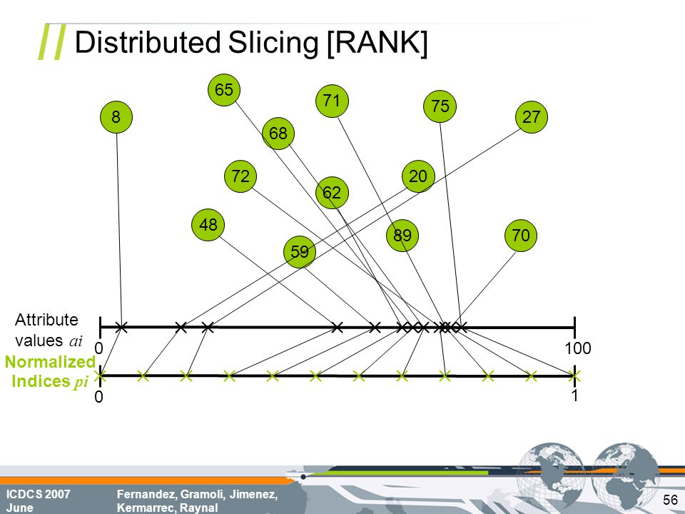 ICDCS 2007 June Fernandez, Gramoli, Jimenez, Kermarrec, Raynal Distributed Slicing [RANK] 68 70 8 72 62 75 65 20 71 48 59 89 27 0100 0 1 Attribute val