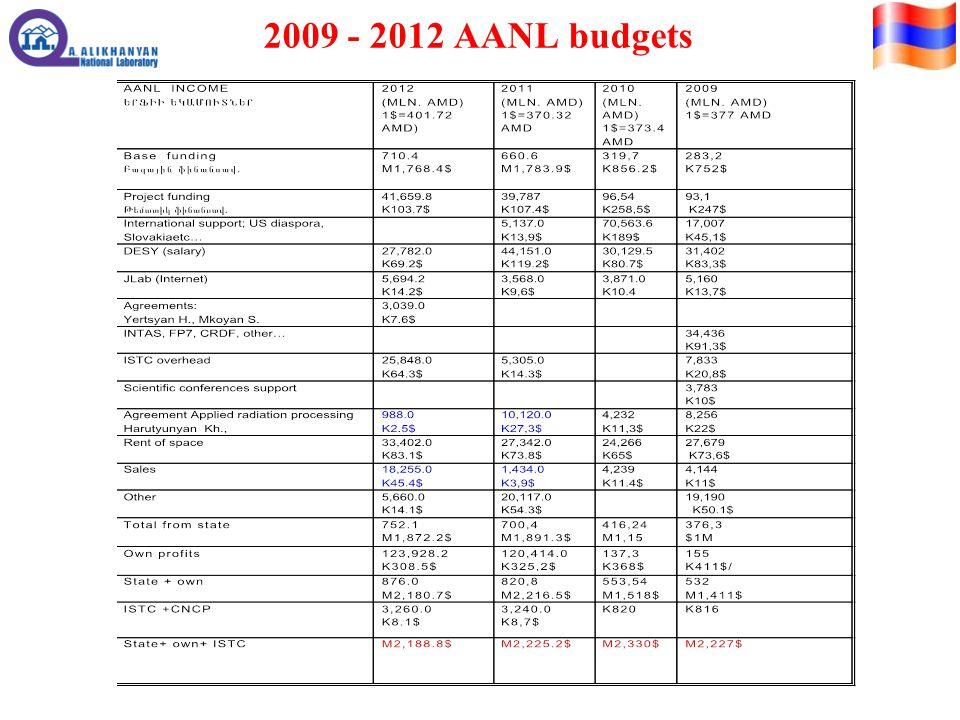 2009 - 2012 AANL budgets