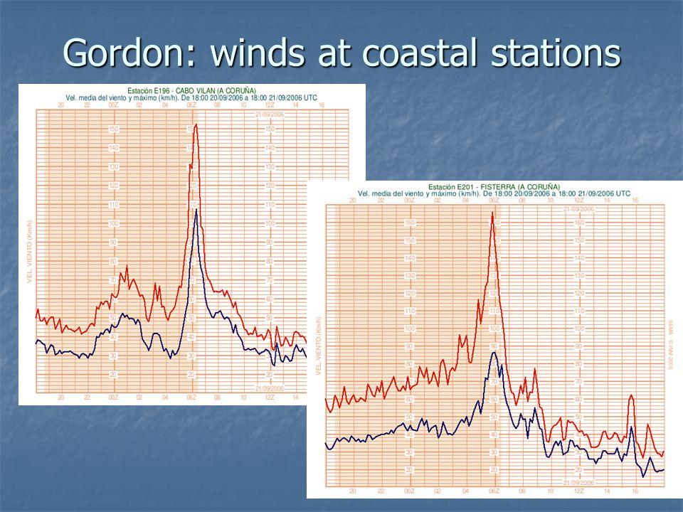 Gordon: winds at coastal stations