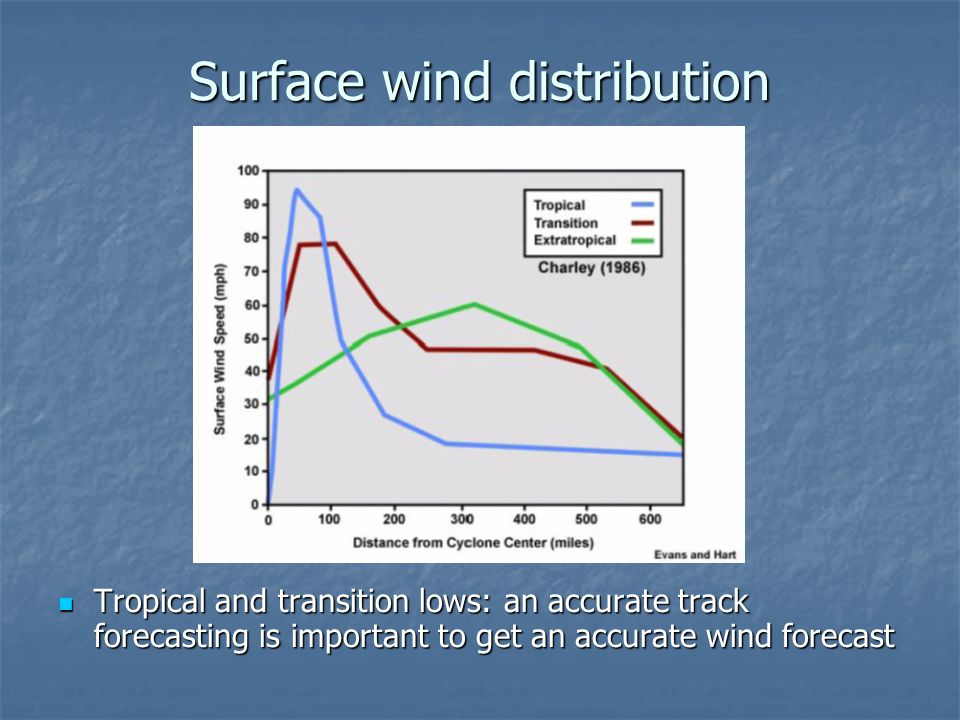 Surface wind distribution Tropical and transition lows: an accurate track forecasting is important to get an accurate wind forecast Tropical and trans
