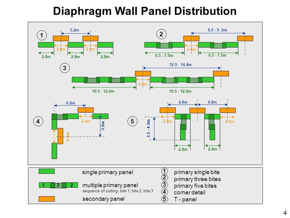 Diaphragm Wall Panel Distribution 2.4m 6.5 - 7.5m 8.9 - 9.9m5.2m 10.5 - 12.0m 2.4m 12.9 - 14.4m 2.4m 6.0m 3.5m 2.4m 2.8m 4.8m 3.3 - 4.3m 2.8m 2.4m 2.8