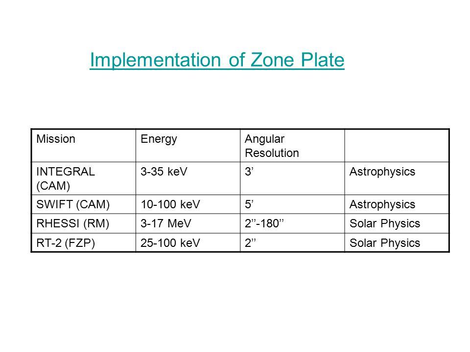 Implementation of Zone Plate MissionEnergyAngular Resolution INTEGRAL (CAM) 3-35 keV3'Astrophysics SWIFT (CAM)10-100 keV5'Astrophysics RHESSI (RM)3-17