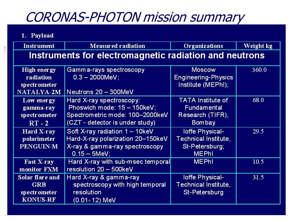 CORONAS-PHOTON mission summary