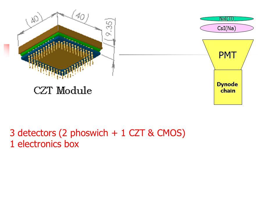 NaI(Tl) CsI(Na) PMT Dynodechain 3 detectors (2 phoswich + 1 CZT & CMOS) 1 electronics box