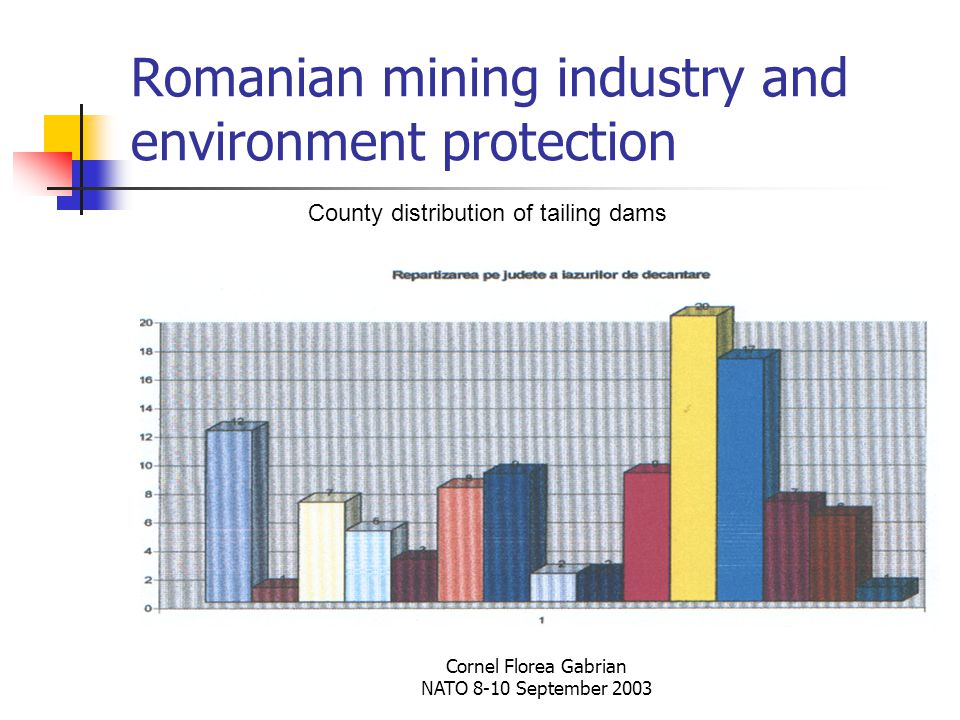 Cornel Florea Gabrian NATO 8-10 September 2003 Romanian mining industry and environment protection County distribution of tailing dams