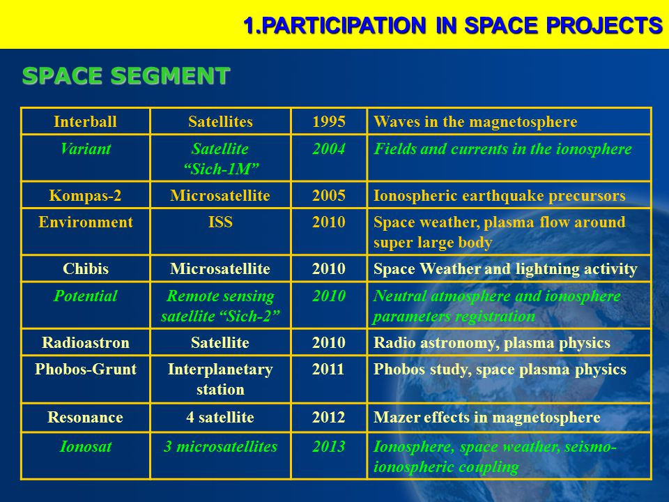 InterballSatellites1995Waves in the magnetosphere VariantSatellite Sich-1M 2004Fields and currents in the ionosphere Kompas-2Microsatellite2005Ionospheric earthquake precursors EnvironmentISS2010Space weather, plasma flow around super large body ChibisMicrosatellite2010Space Weather and lightning activity PotentialRemote sensing satellite Sich-2 2010Neutral atmosphere and ionosphere parameters registration RadioastronSatellite2010Radio astronomy, plasma physics Phobos-GruntInterplanetary station 2011Phobos study, space plasma physics Resonance4 satellite2012Mazer effects in magnetosphere Ionosat3 microsatellites2013Ionosphere, space weather, seismo- ionospheric coupling SPACE SEGMENT 1.PARTICIPATION IN SPACE PROJECTS