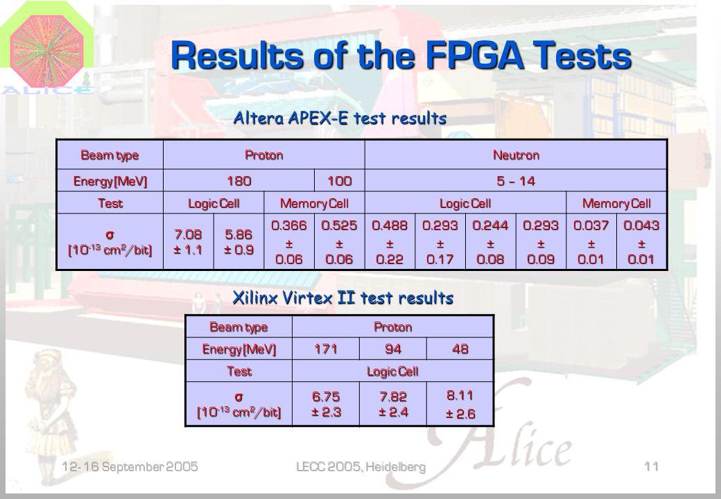 12- 16 September 2005LECC 2005, Heidelberg11 Results of the FPGA Tests Beam type ProtonNeutron Energy [MeV] 180100 5 – 14 Test Logic Cell Memory Cell Logic Cell Memory Cell σ [10 -13 cm 2 /bit] 7.08 ± 1.1 5.86 ± 0.9 0.366 ± 0.06 0.525 0.488 ± 0.22 0.293 ± 0.17 0.244 ± 0.08 0.293 ± 0.09 0.037 ± 0.01 0.043 Beam type Proton Energy [MeV] 1719448 Test Logic Cell σ [10 -13 cm 2 /bit] 6.75 ± 2.3 7.82 ± 2.4 8.11 ± 2.6 Altera APEX-E test results Xilinx Virtex II test results