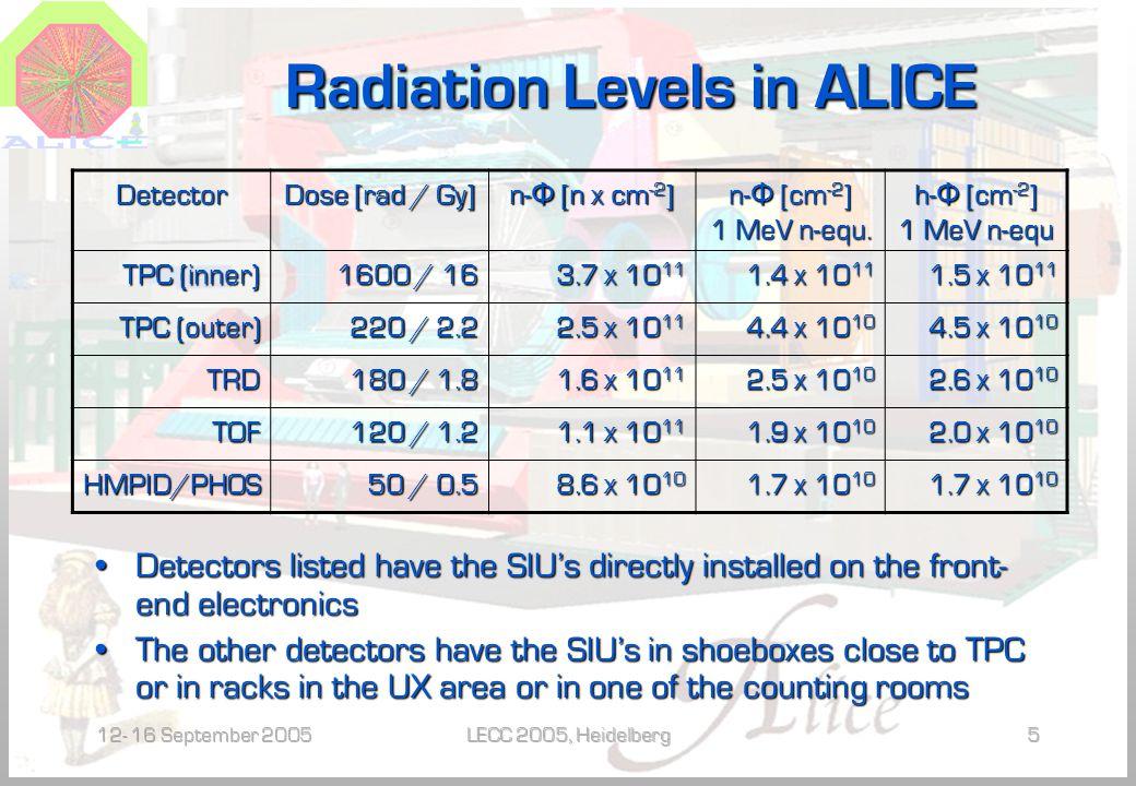 12- 16 September 2005LECC 2005, Heidelberg5 Radiation Levels in ALICE Detector Dose [rad / Gy] n- Φ [n x cm -2 ] n- Φ [cm -2 ] 1 MeV n-equ.