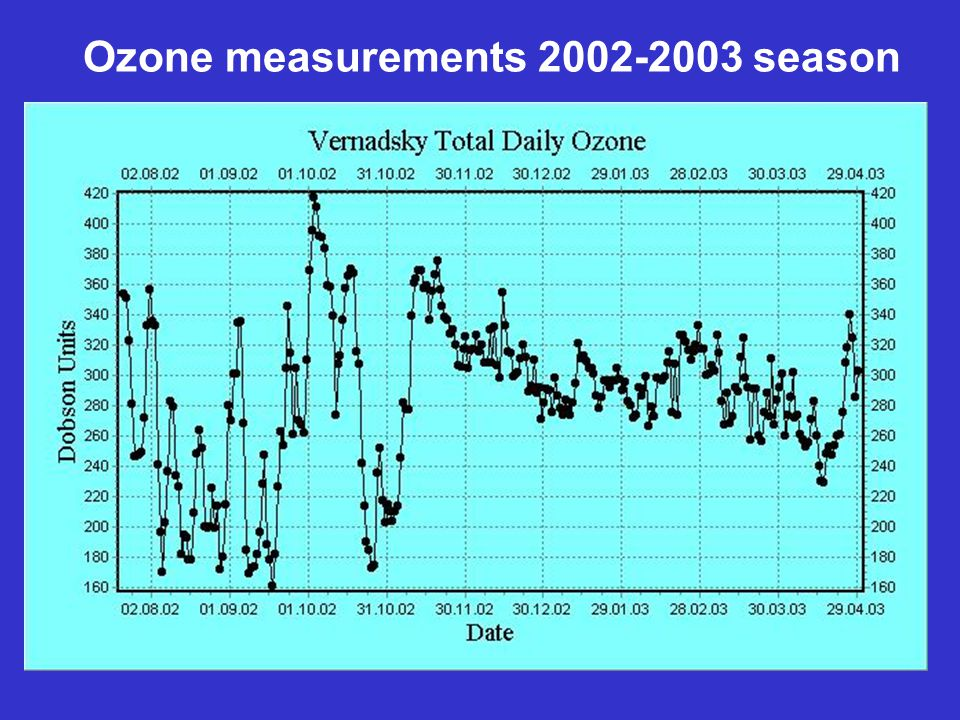 Ozone measurements 2002-2003 season