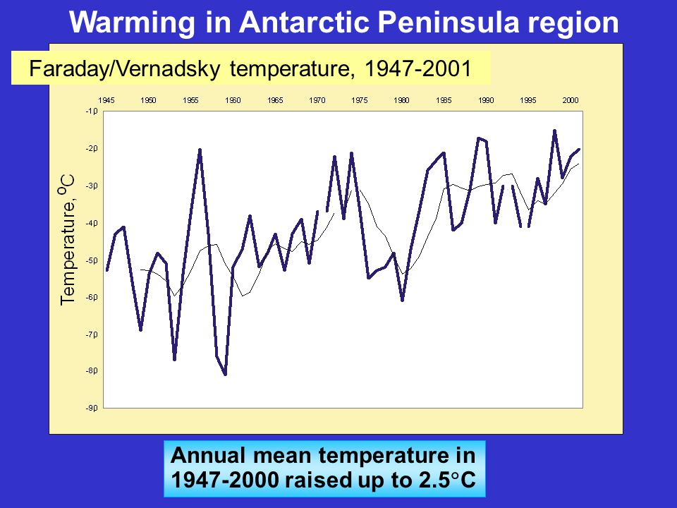Annual mean temperature in 1947-2000 raised up to 2.5  С Warming in Antarctic Peninsula region Faraday/Vernadsky temperature, 1947-2001