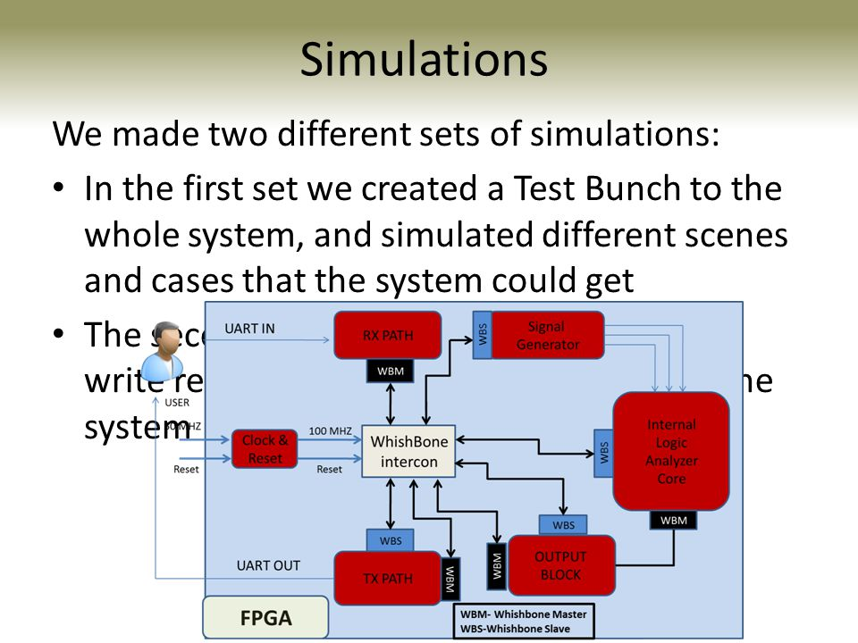 Simulations We made two different sets of simulations: In the first set we created a Test Bunch to the whole system, and simulated different scenes and cases that the system could get The second set was simulated a read and write requests from all of the registers in the system