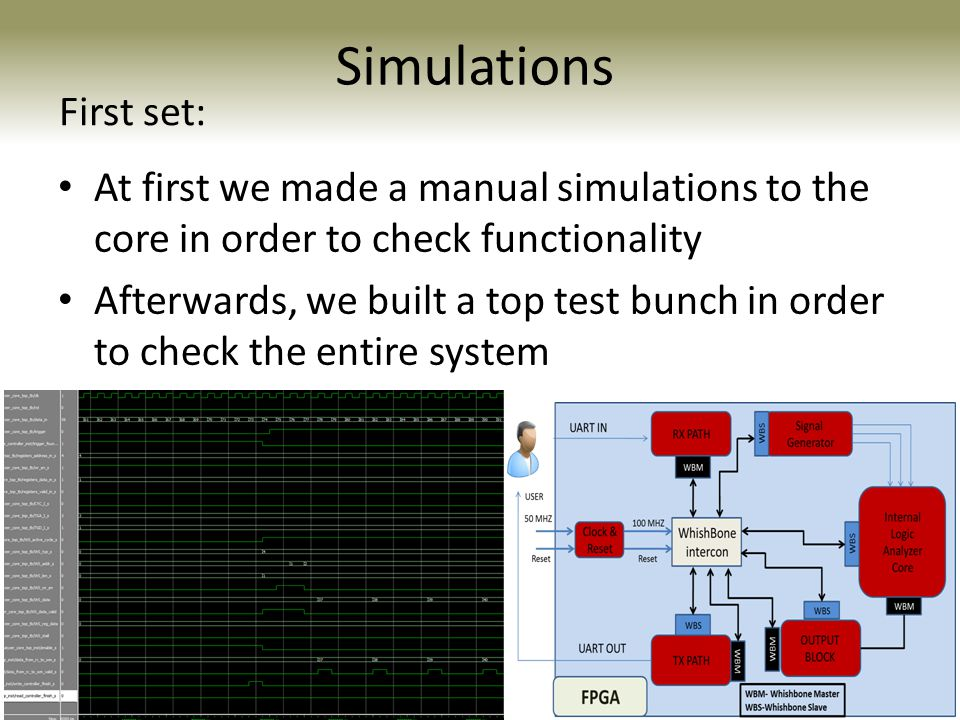 Simulations At first we made a manual simulations to the core in order to check functionality Afterwards, we built a top test bunch in order to check the entire system Internal Logic Analyzer Core WBM WBS First set: