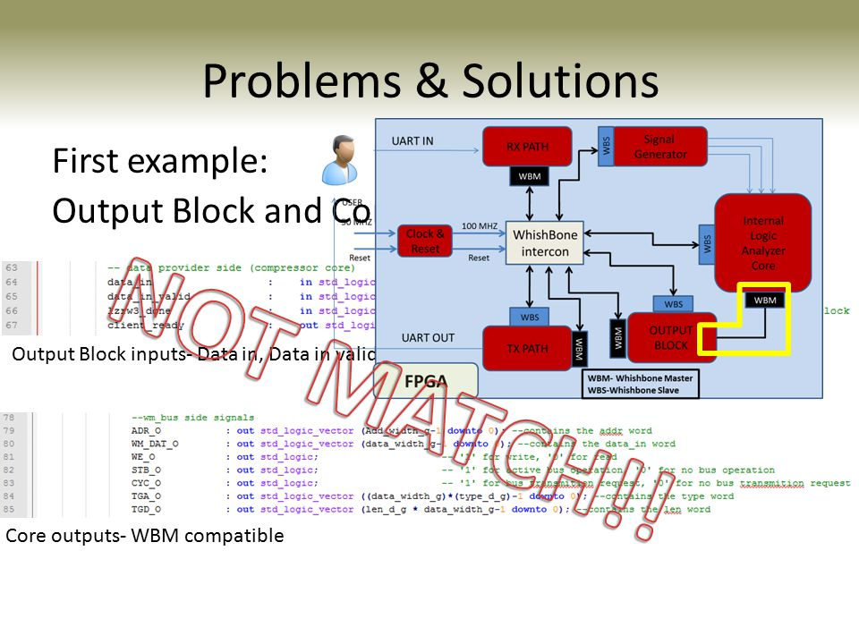 Problems & Solutions First example: Output Block and Core interfaces are not match Output Block inputs- Data in, Data in valid, Entity done Core outputs- WBM compatible