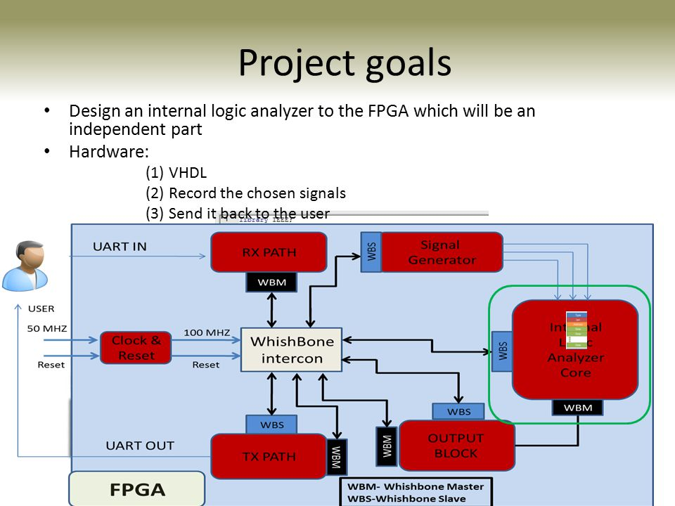 XILINX- SPARTAN 3E ALTERA- CYCLON II Project goals Design an internal logic analyzer to the FPGA which will be an independent part Hardware: (1) VHDL (2) Record the chosen signals (3) Send it back to the user