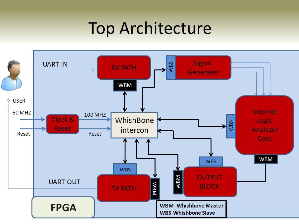 Top Architecture Altera Cyclone II UART IN RX PATH WBM OUTPUT BLOCK WhishBone intercon Signal Generator Internal Logic Analyzer Core WBM WBS WBM WBS T
