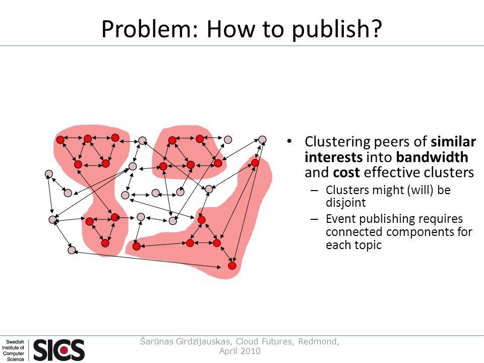 Problem: How to publish? Clustering peers of similar interests into bandwidth and cost effective clusters – Clusters might (will) be disjoint – Event
