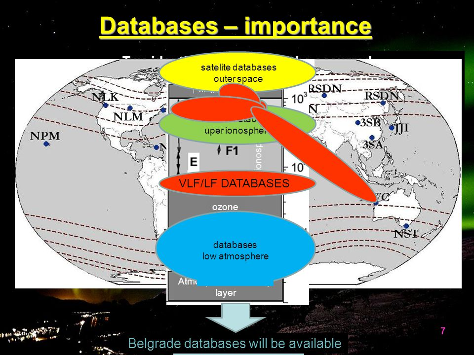 global ionospheric investigationglobal ionospheric investigation studies of influences of different events – comparisons with other databasesstudies o