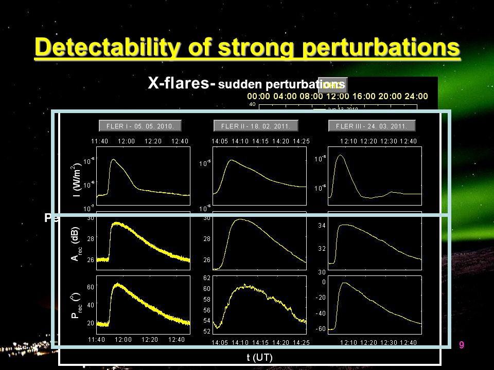 Detectability of strong perturbations Lyα Periodical perturbations X-flares- X-flares- sudden perturbations 9
