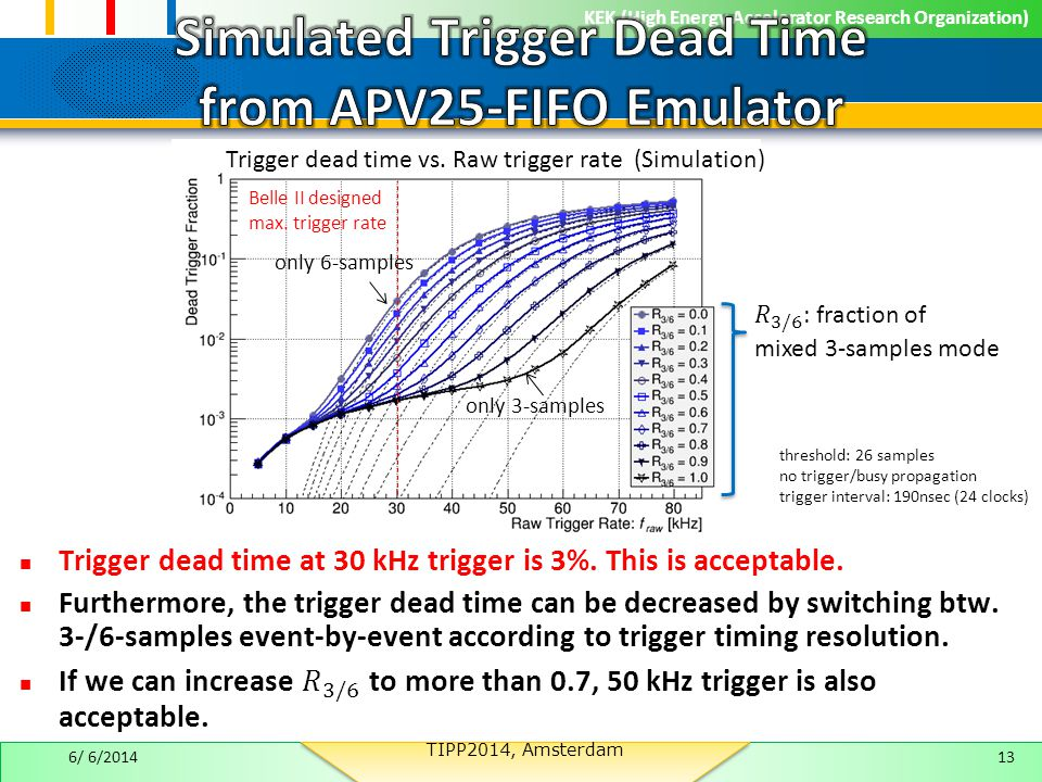 KEK (High Energy Accelerator Research Organization) 13 threshold: 26 samples no trigger/busy propagation trigger interval: 190nsec (24 clocks) Trigger dead time vs.