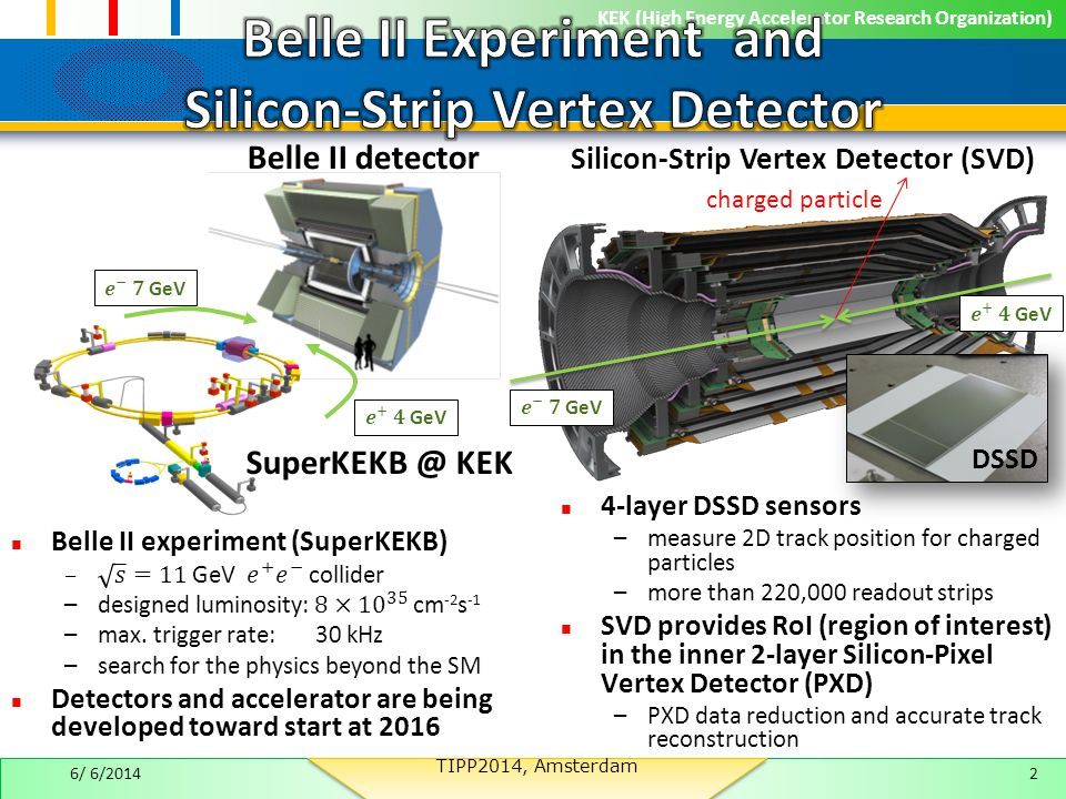 KEK (High Energy Accelerator Research Organization) 4-layer DSSD sensors –measure 2D track position for charged particles –more than 220,000 readout strips SVD provides RoI (region of interest) in the inner 2-layer Silicon-Pixel Vertex Detector (PXD) –PXD data reduction and accurate track reconstruction charged particle Silicon-Strip Vertex Detector (SVD) Belle II detector SuperKEKB @ KEK 6/ 6/20142 DSSD TIPP2014, Amsterdam