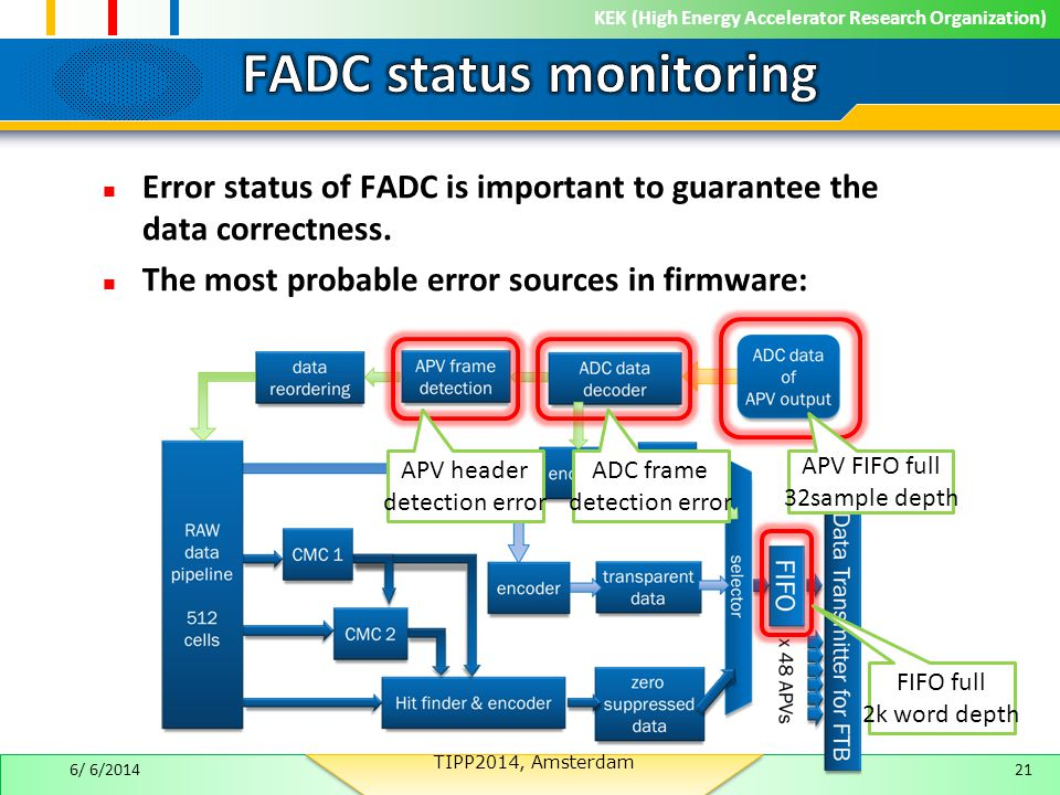 KEK (High Energy Accelerator Research Organization) Error status of FADC is important to guarantee the data correctness.