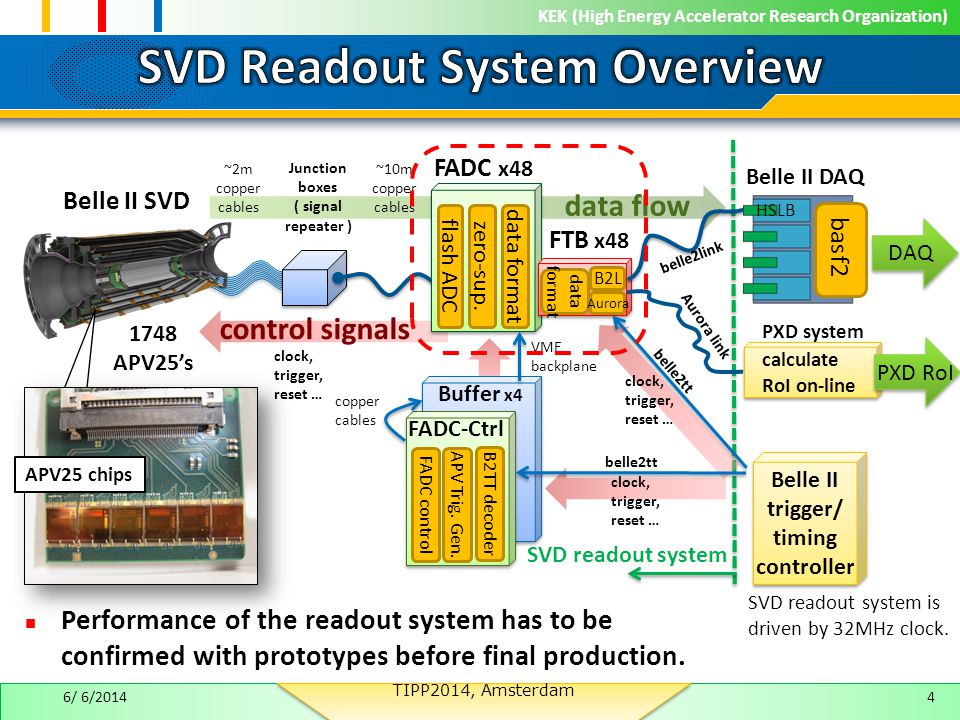 KEK (High Energy Accelerator Research Organization) control signals Performance of the readout system has to be confirmed with prototypes before final production.