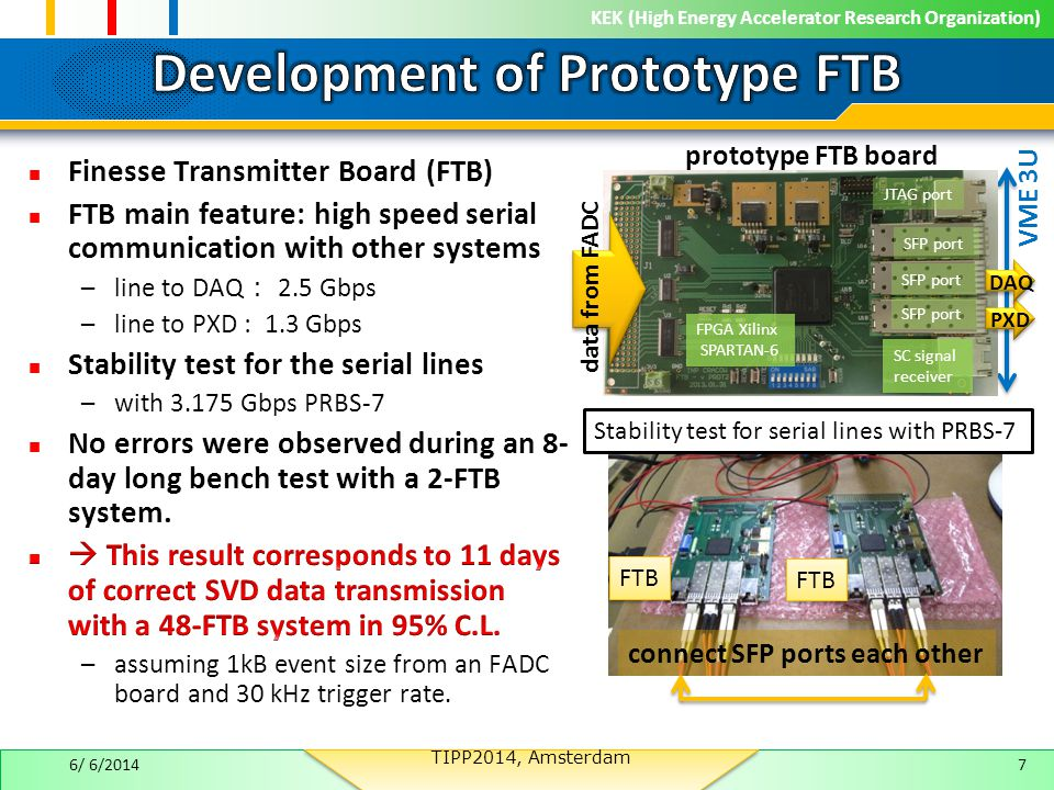 KEK (High Energy Accelerator Research Organization) FTB connect SFP ports each other 76/ 6/2014 SFP port FPGA Xilinx SPARTAN-6 SC signal receiver SFP port JTAG port data from FADC DAQ PXD Stability test for serial lines with PRBS-7 prototype FTB board VME 3U TIPP2014, Amsterdam