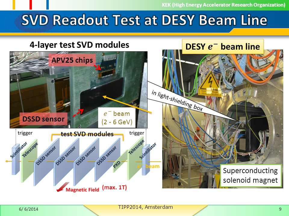 KEK (High Energy Accelerator Research Organization) 6/ 6/20149 Superconducting solenoid magnet APV25 chips 4-layer test SVD modules DSSD sensor in light-shielding box (max.