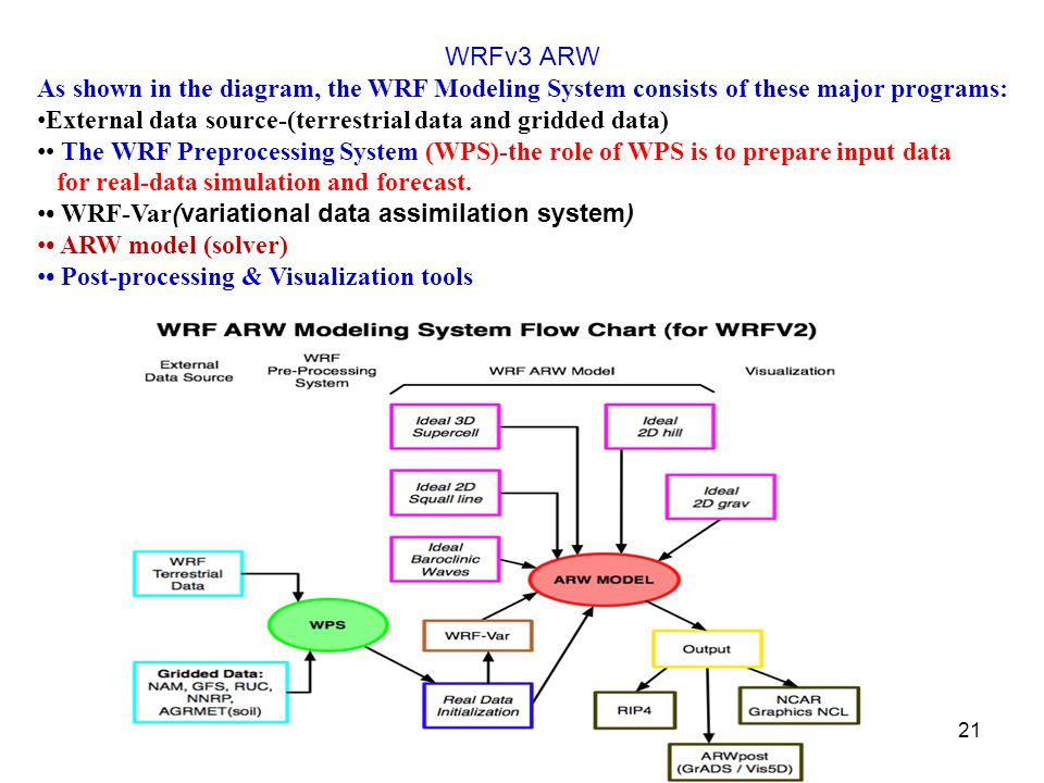 WRFv3 ARW As shown in the diagram, the WRF Modeling System consists of these major programs: External data source-(terrestrial data and gridded data) The WRF Preprocessing System (WPS)-the role of WPS is to prepare input data for real-data simulation and forecast.