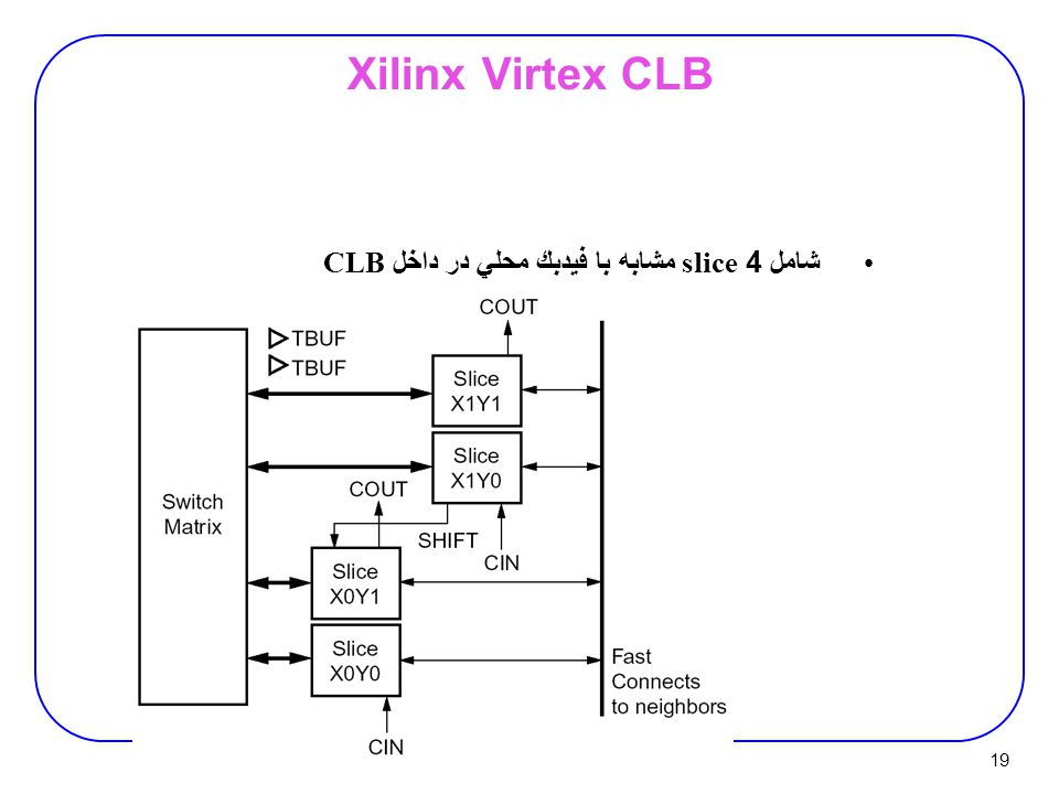 19 Xilinx Virtex CLB شامل 4 slice مشابه با فيدبك محلي در داخل CLB