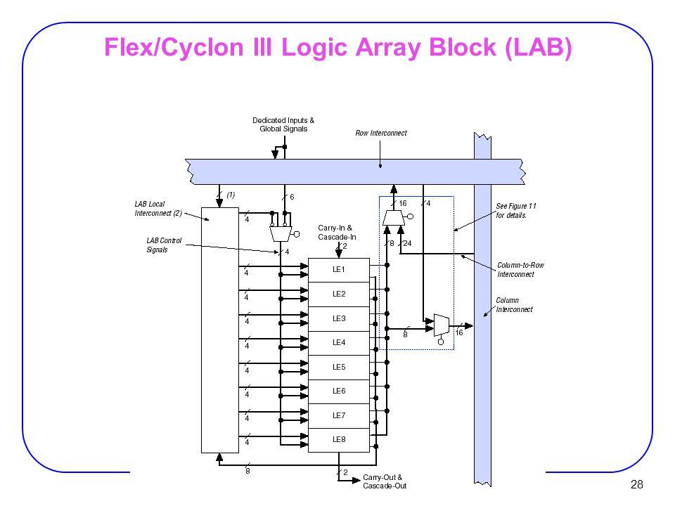 28 Flex/Cyclon III Logic Array Block (LAB)