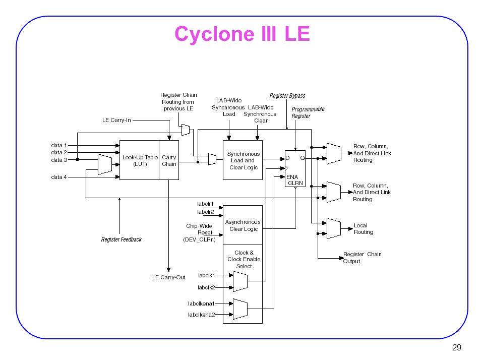 29 Cyclone III LE