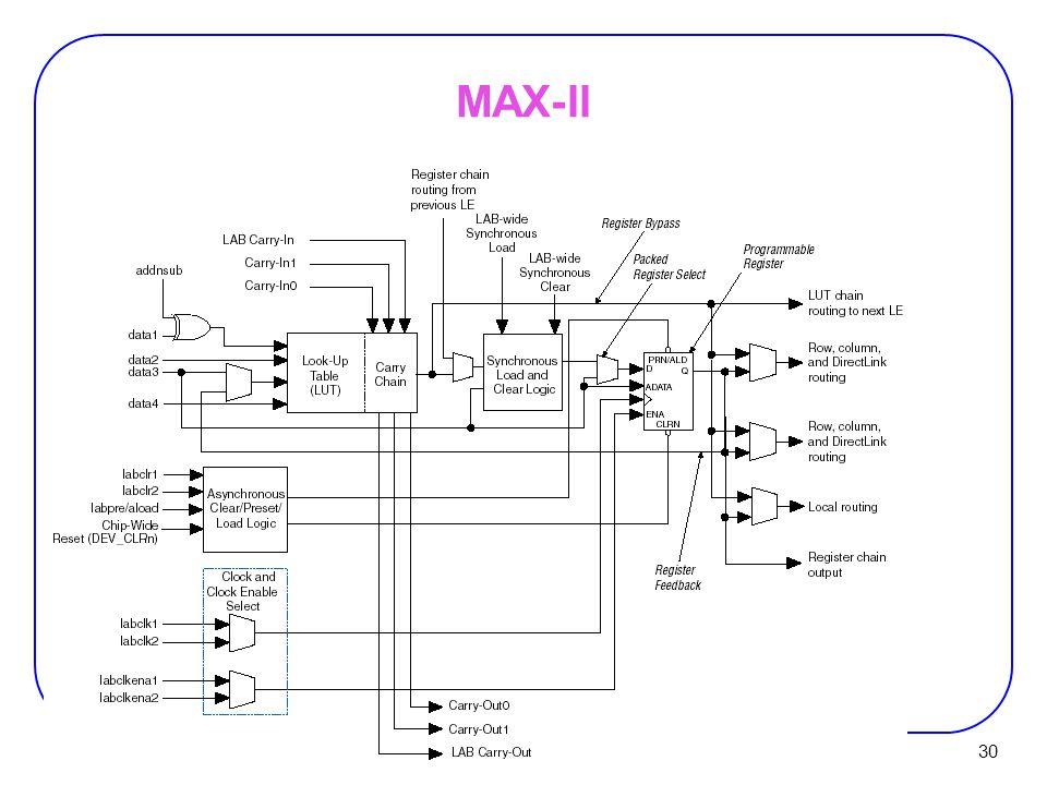 30 MAX-II
