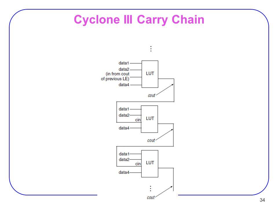 34 Cyclone III Carry Chain