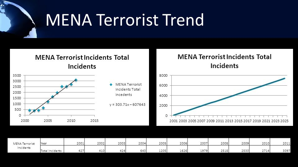 MENA Terrorist Trend MENA Terrorist Incidents Year20012002200320042005200620072008200920102011 Total Incidents4274104246431205162619792518253027143097