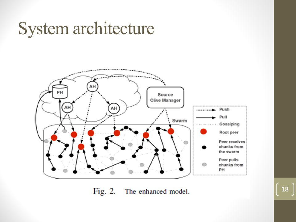 System architecture 18