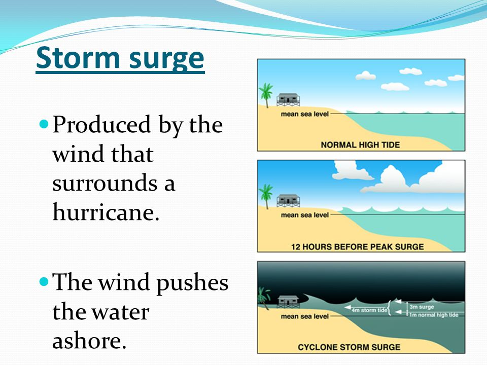 Storm surge Produced by the wind that surrounds a hurricane. The wind pushes the water ashore.