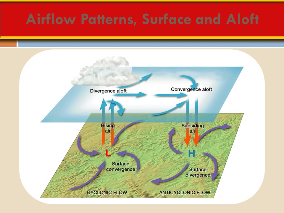 Airflow Patterns, Surface and Aloft