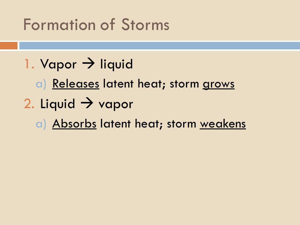 Formation of Storms 1.Vapor  liquid a)Releases latent heat; storm grows 2.Liquid  vapor a)Absorbs latent heat; storm weakens