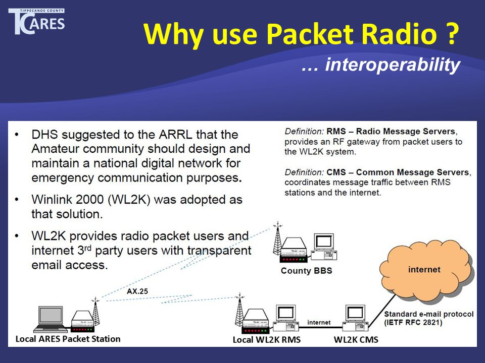 Why use Packet Radio … interoperability